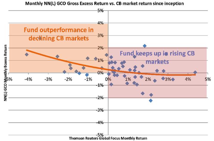 NNIP blijft positief over converteerbare obligaties