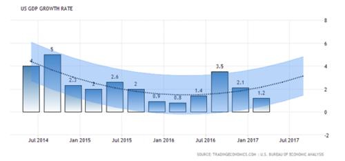 Amerika op weg naar een recessie