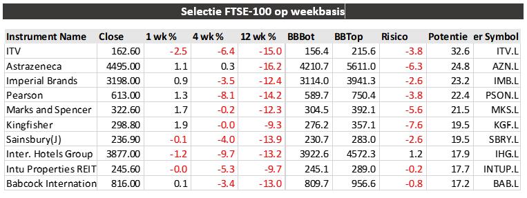 Selectie FTSE-100