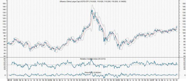 Chinese ETF kan 23% omhoog