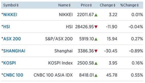 Shanghai 0,89% onderuit