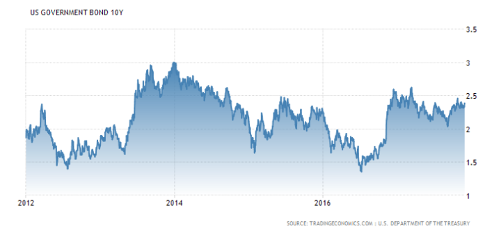 Pictet: 'VS-rente 100 punten te laag'