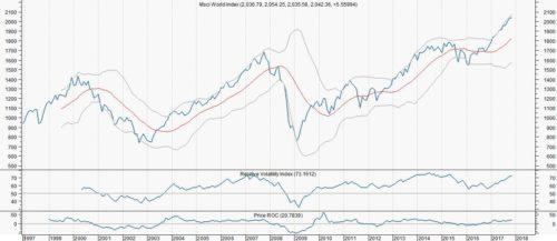 Zowel Robeco als de chart waarschuwen beleggers