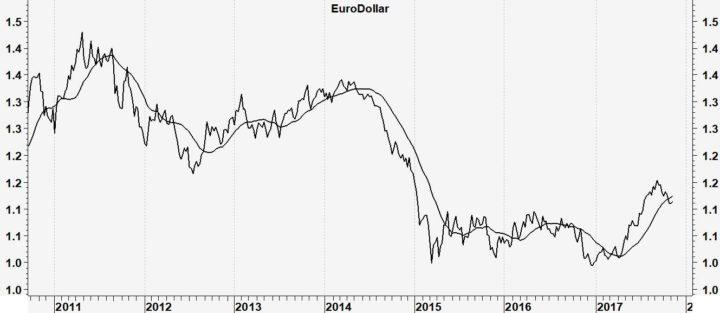 Euro/dollar weer boven de 1,16