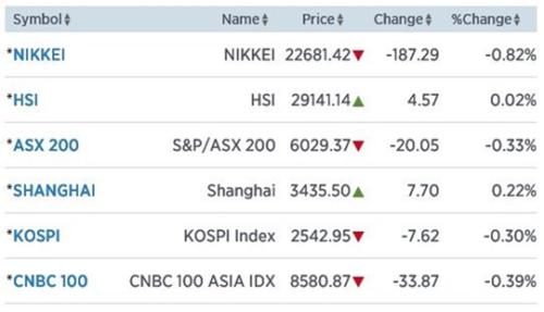 Azië zakt wat weg