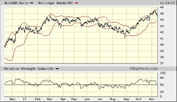 Markten bijna koopwaardig
