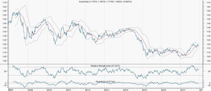 Fed voldoet aan verwachtingen, maar let op dollar