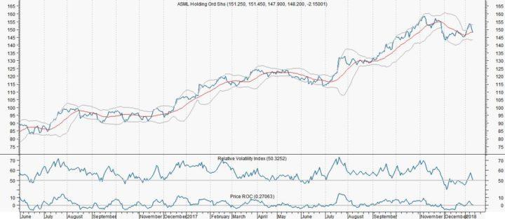ASML: Traders pas kopen na een correctie