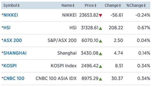 Azië moeizaam hoger