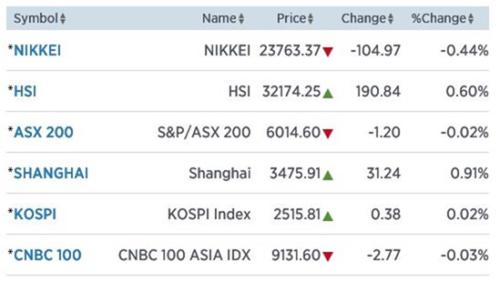 Shanghai profiteert van mooie cijfers