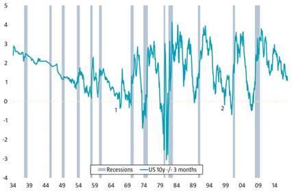 Robeco: Hou op met zeuren over de Amerikaanse yieldcurve