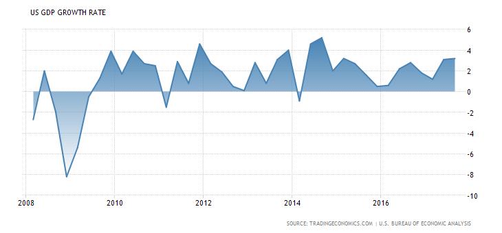 Weinig overtuigende voorspellingen recessie VS