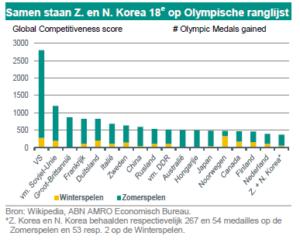 Arjen van Dijkhuizen (ABN Amro): 'Toenadering Korea's'