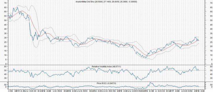ArcelorMittal kan naar 36 euro