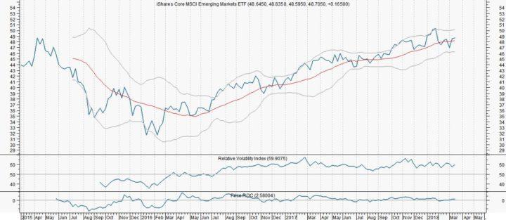 Beperkte kans voor iShares MSCI Emerging Markets ETF