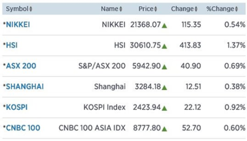 Azië hoger door slotfase Wall Street